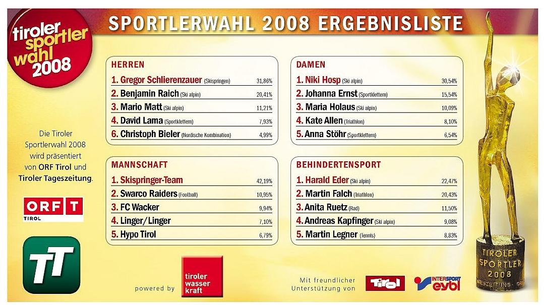ergebnis-sportlerwahl2008